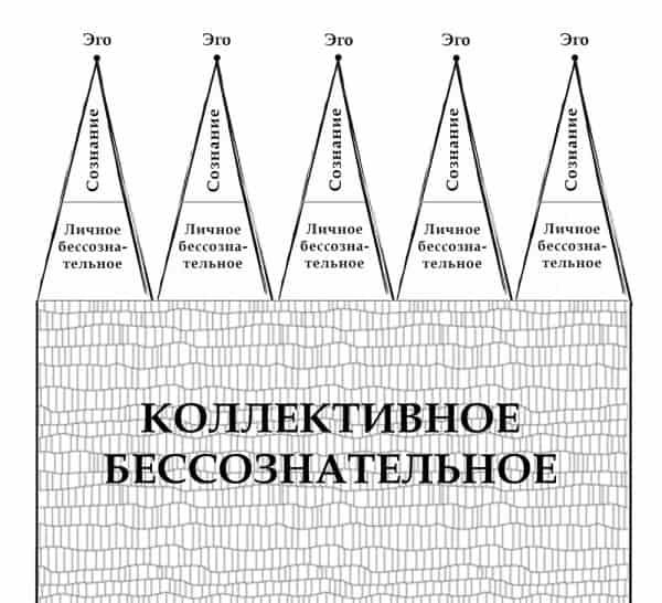 Коллективное бессознательное — какова его роль в нашей жизни
